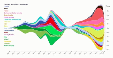 200 years of immigration to the U.S., visualized | Human Geography Too | Scoop.it