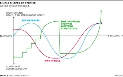 Vonnegut Shares Most Successful Storyline All Time - Cinderella [& We Put In Biz Context] | Curation Revolution | Scoop.it