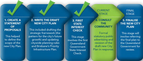 Brisbane's draft new City Plan - Brisbane City Council | Reshaping the Nation - land Use Imapct Studies | Scoop.it