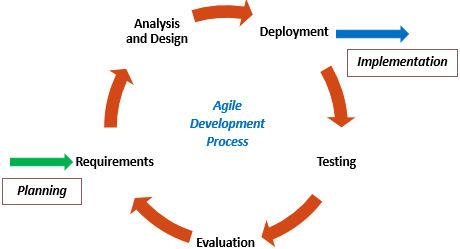 Agile Process | QAIT DevLabs | Scoop.it