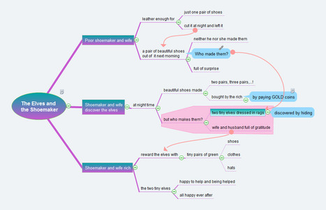 The Elves and the Shoemaker as a mind map | Preschool | Scoop.it