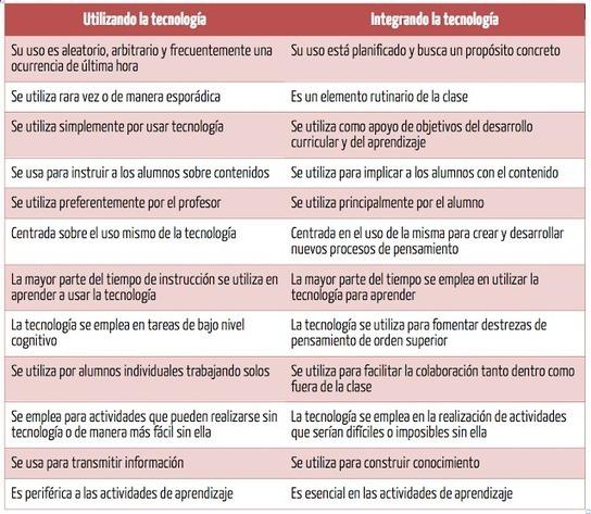 Talento y Educación :: Javier Tourón: Tecnologí...