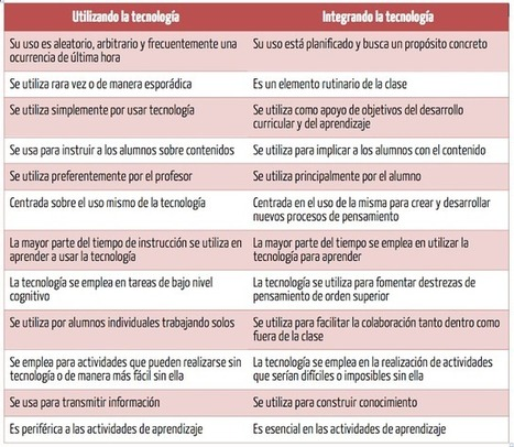 Tecnología en la escuela: ¿uso o integración? | Comunicación Educativa!! | Scoop.it