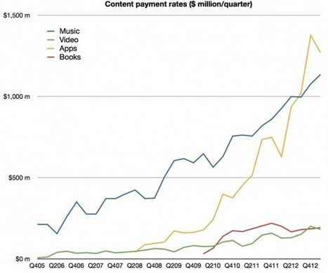 iTunes users spending at the rate of $40/yr. | Kill The Record Industry | Scoop.it