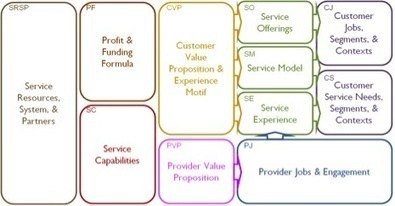 Service Model Generation | Service 360 Partners | Service design | Scoop.it