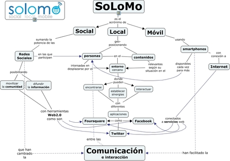 SoLoMo - ¿Que es social local y movil?   Representando el conocimiento   Scoop.it