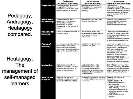 Education 3.0 and the Pedagogy (Andragogy, Heutagogy) of Mobile Learning | Social Learning in Education | Scoop.it