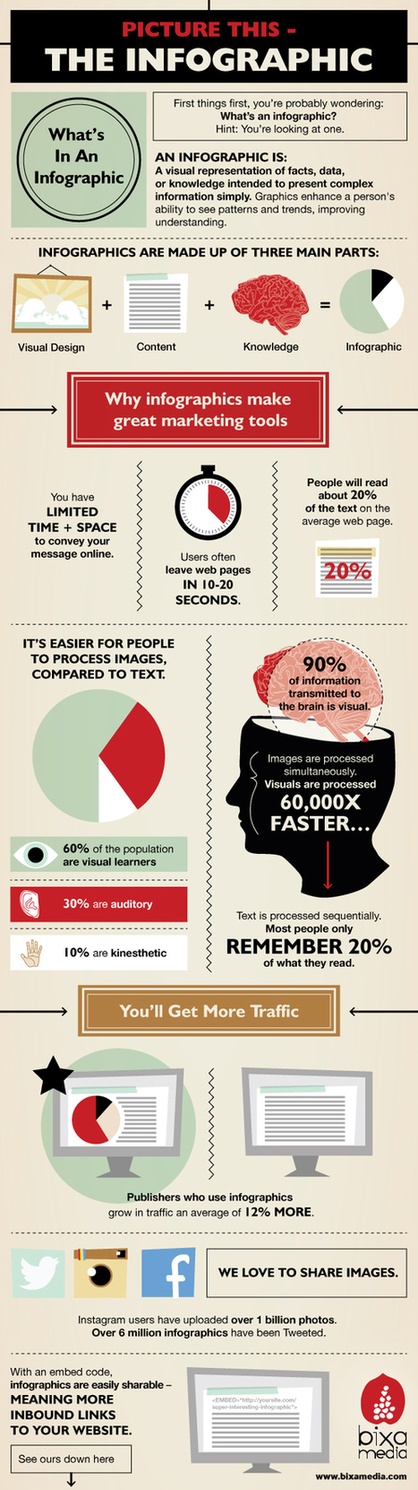 5 Reason Why Infographics Make Great Marketing Tools | Marketing on the Web | Scoop.it