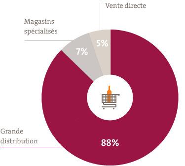 Chiffres - Vin et société | Grande Passione | Scoop.it