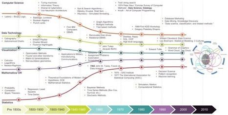 Two great visualizations about data science - Data Science Central | Wiki_Universe | Scoop.it