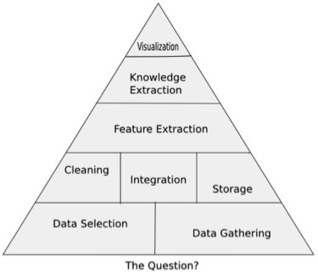 The Pyramid of Data Science | Data Science and Big Data | Scoop.it