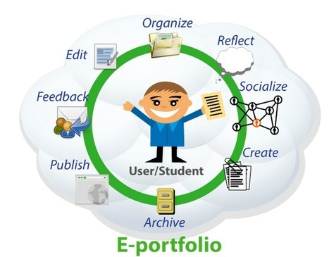 Excellent Rubric for Using Digital Portfolios in Class ~ Educational Technology and Mobile Learning | Meet Them Where They Are: Using The Student's Technology To Teach | Scoop.it