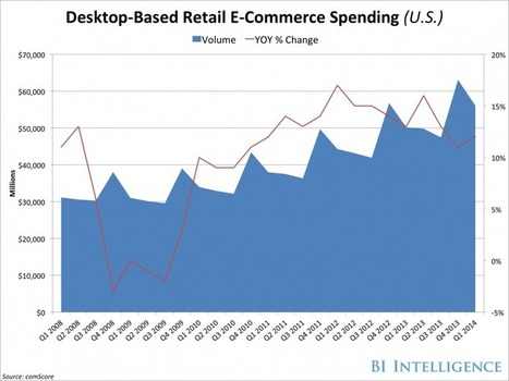 US E-Commerce Has Grown By Double Digits For The Past Fourteen Consecutive Quarters [CHART] | DeMystify Marketing ~ Digital Marketing | Scoop.it
