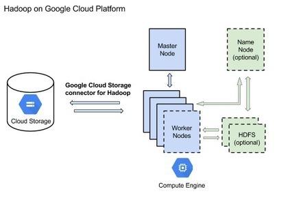 Google Cloud Storage Connector for Hadoop | Big Data | Scoop.it