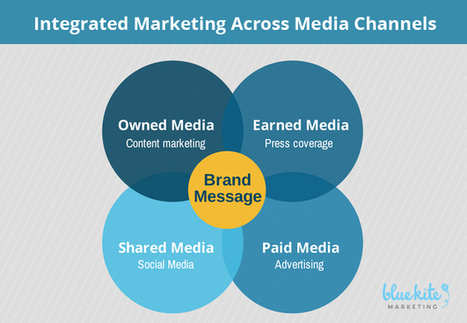 How to Build an Integrated Marketing Plan   multi-channel marketing   Scoop.it