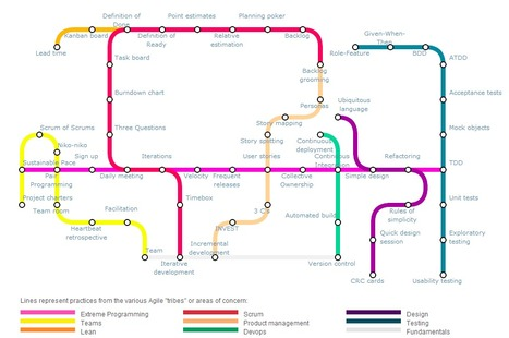 Guide to Agile Practices - An Agile «Subway» Map | Projects that make a difference | Scoop.it