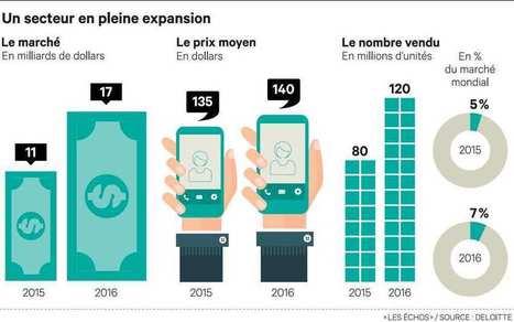 L'incroyable boom du marché des smartphones d'occasion | Actualité Social Media : blogs & réseaux sociaux | Scoop.it