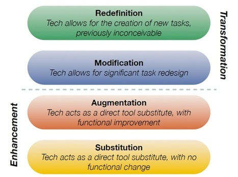 Resources to support the SAMR model ~ Kathy Schrock's Guide to Everything | :: The 4th Era :: | Scoop.it