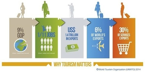 Why tourism? | World Tourism Organization UNWTO | GTAV AC:G Y9 - Geographies of interconnections | Scoop.it