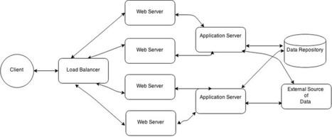 Configuring Load Balancer with Nginx and Node.js   Node.js   Scoop.it