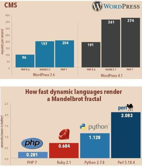 PHP 7 : la nouvelle version dePHP aucrible | Bonnes Pratiques Web | Scoop.it