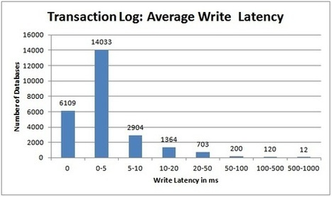 Are I/O latencies killing your performance? | My Love with SQL Server | Scoop.it