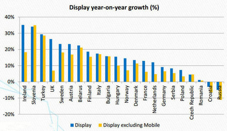 Le mobile contribue à 50% de la croissance du display en Europe   Digital Marketing   Scoop.it