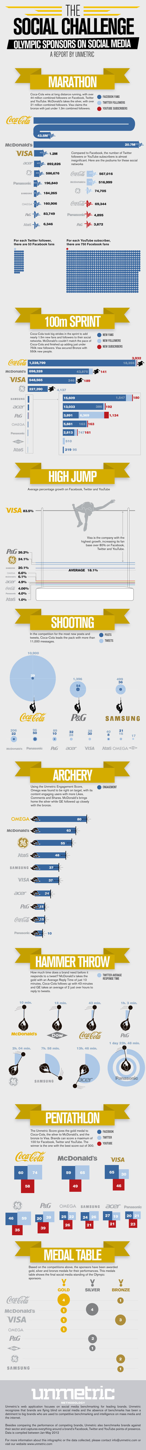 Olympic Sponsors Go For Gold Online [INFOGRAPHIC] | INFOGRAPHICS | Scoop.it