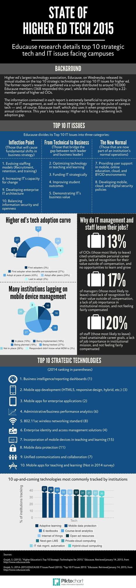 What you need to know about Educause's latest research [Infographic]   Digital Literacies information sources   Scoop.it