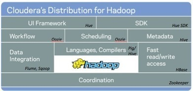 Intel abandonne sa distribution hadoop | Entreprise 2.0 -> 3.0 Cloud Computing & Bigdata | Scoop.it