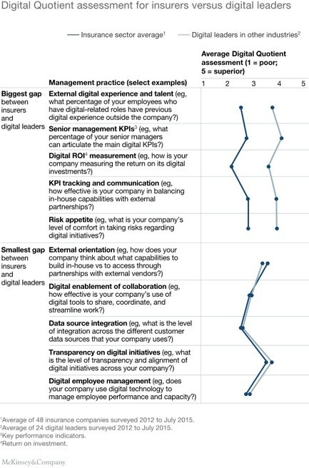 Transforming life insurance with design thinking | McKinsey & Company | Business model canvas | Scoop.it
