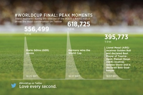 Twitter #WorldCup: 32 Million Tweets About #GERvARG [STATS] - AllTwitter | Why Twitter Matters | Scoop.it