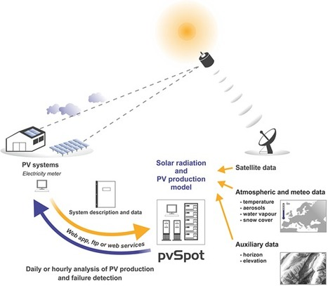 New era in performance assessment of PV Systems starts with pvSpot | Sustainable Thinking | Scoop.it