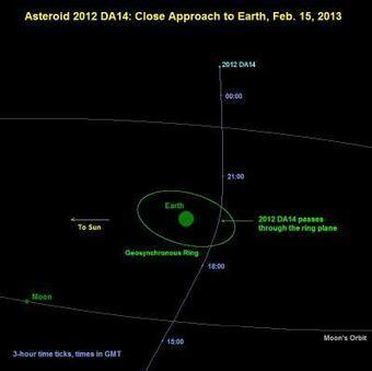 Near-Earth Asteroid 2012 DA14 to Miss Earth on February 15, 2013 | Astronomy - Astrophysic | Scoop.it