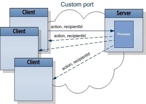 WebSockets vs Server-Sent Events vs Long-polling | push | Scoop.it