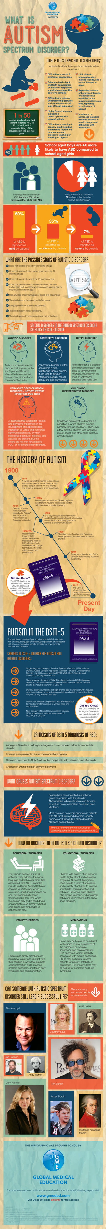 What Is Autism? - Blog About Infographics and Data Visualization ... | Autism and Assistive Technology | Scoop.it
