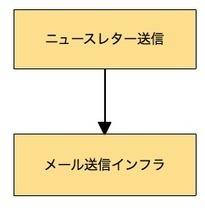 Pimpleでシンプルに正しくDIを理解する   NetServices   Scoop.it