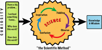 Unfolding Science: Teaching the process of science: What gets in the way? | Scientific Method | Scoop.it