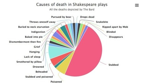 74 Ways Characters Die in Shakespeare's Plays Shown in a Handy Infographic: From Snakebites to Lack of Sleep | All Things Bookish: All about books, all the time | Scoop.it