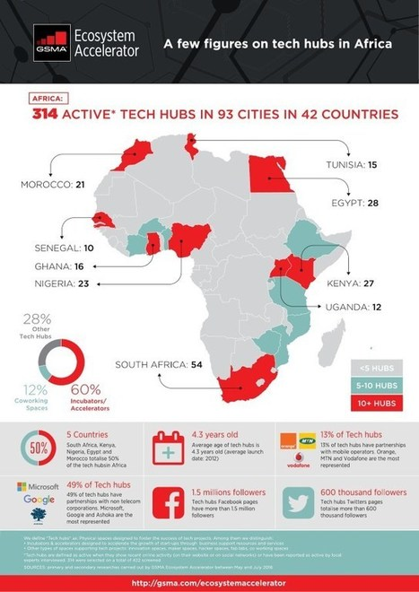 314 Tech hubs in Africa @GSMA,1 for 3.5 Million people. Africa need More@afrik_Innov   AFRICA DIGITAL BROADBAND - Développement numérique de l'Afrique   Scoop.it