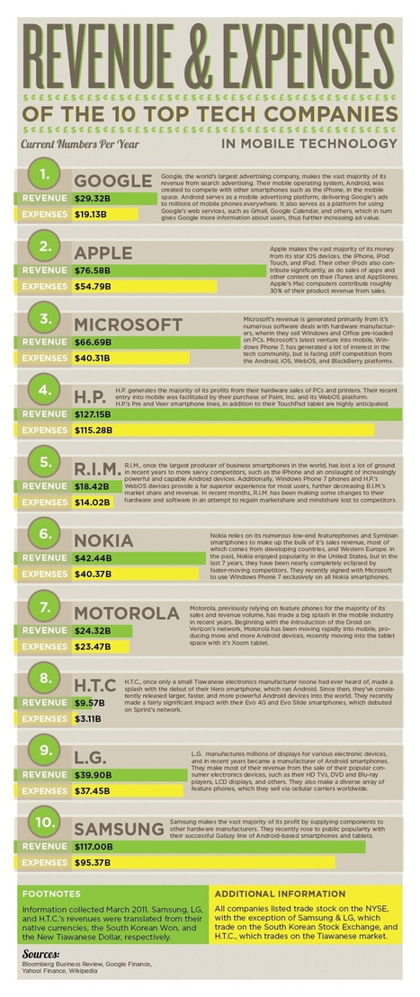 Top 10 Tech Companies: Revenue And Expenses… | Bit Rebels | Infographics | Scoop.it