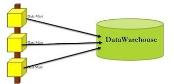 DataGenX: Data Warehouse Approaches #2 | DataStage & TeraData | Scoop.it