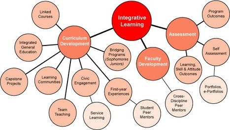 Integrative Learning | How to teach online effectively? | Scoop.it