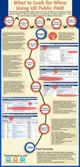 What to Look for When Using US Public PAIR – An Infographic | Patents | Scoop.it