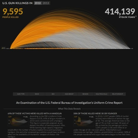 "Emotional Data Visualization: Periscopic's ""U.S. Gun Deaths"" and the Challenge of Uncertainty 