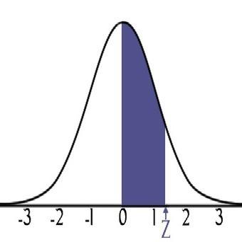 Data Normalization and Standardization | Ben Etzkorn | teoria | Scoop.it