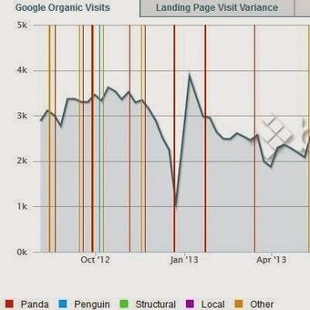 Vérifier l'impact des mises à jour de Google sur votre trafic de votre site ou blog | Freewares | Scoop.it