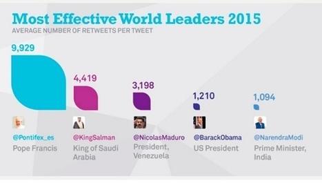 Cuenta twitter de Maduro es la tercera más retuiteada del mundo, doblando a la cuenta de Obama | La R-Evolución de ARMAK | Scoop.it