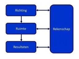 Het 4R-model: meer menselijke energie in organisaties - Innovatief Organiseren | Vernieuwend Organiseren | Scoop.it