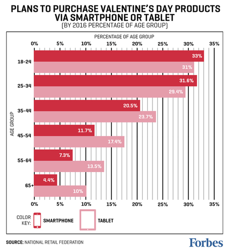Valentine's Day Spending Moves To Mobile, And Women Lead The Way - Forbes | Nerd Vittles Daily Dump | Scoop.it